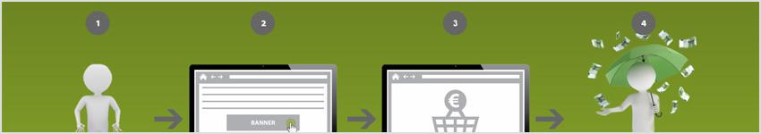 Einfache Schritte zur eigenen und erfolgreichen Affiliate-Website